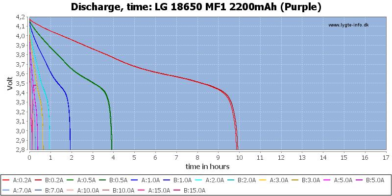 LG%2018650%20MF1%202200mAh%20(Purple)-CapacityTimeHours