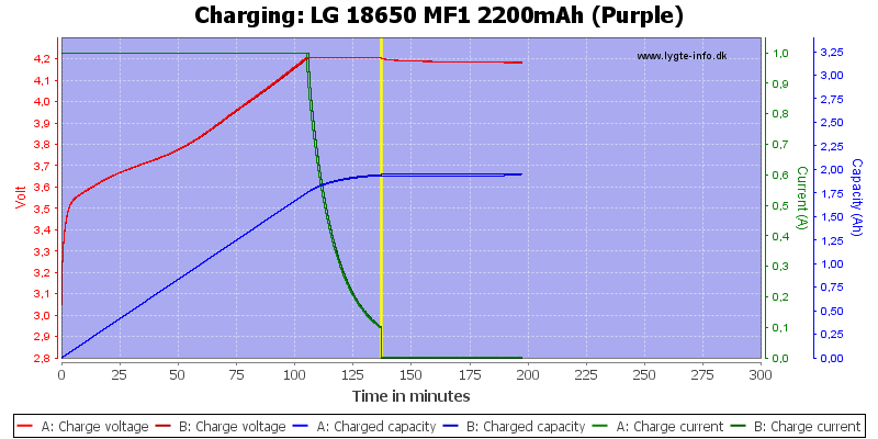 LG%2018650%20MF1%202200mAh%20(Purple)-Charge