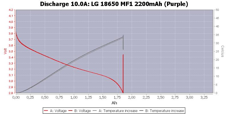 LG%2018650%20MF1%202200mAh%20(Purple)-Temp-10.0