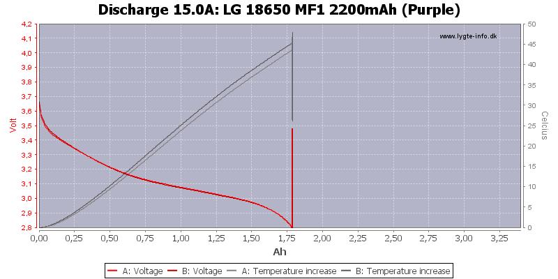 LG%2018650%20MF1%202200mAh%20(Purple)-Temp-15.0