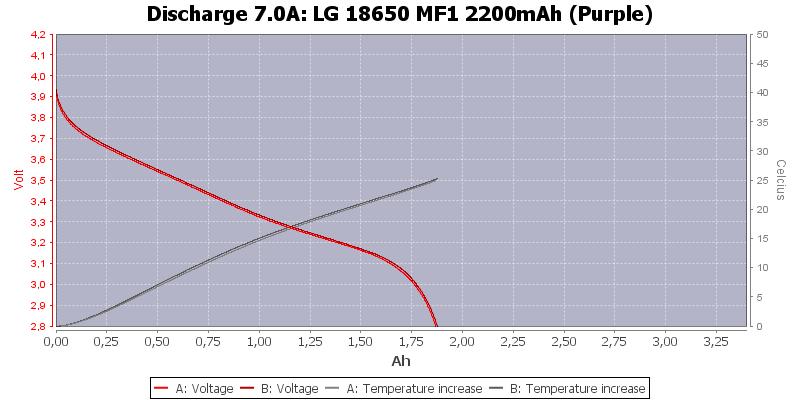 LG%2018650%20MF1%202200mAh%20(Purple)-Temp-7.0