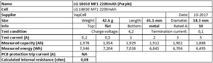 LG%2018650%20MF1%202200mAh%20(Purple)-info