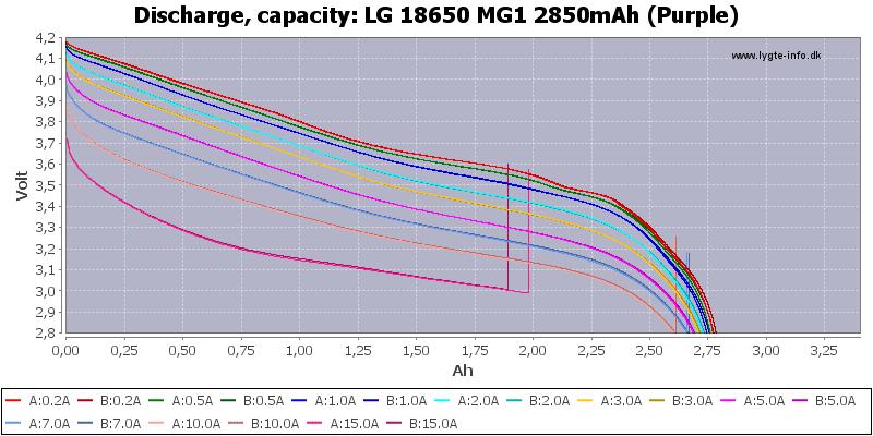 LG%2018650%20MG1%202850mAh%20(Purple)-Capacity
