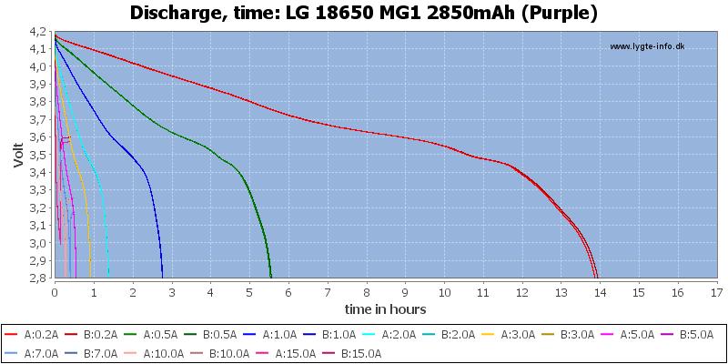 LG%2018650%20MG1%202850mAh%20(Purple)-CapacityTimeHours