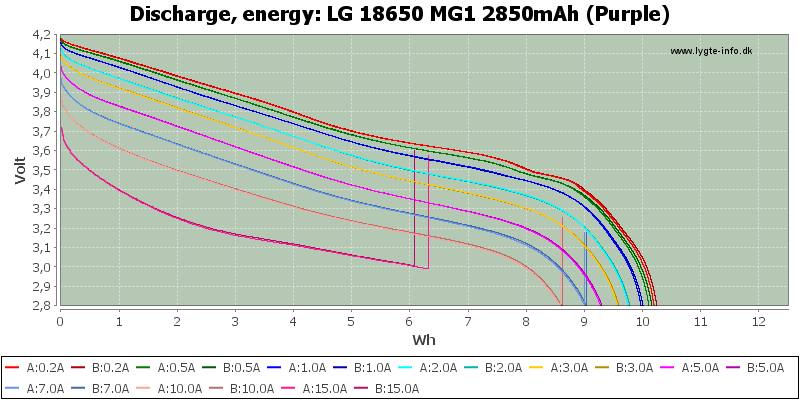 LG%2018650%20MG1%202850mAh%20(Purple)-Energy