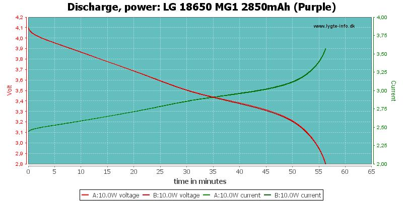 LG%2018650%20MG1%202850mAh%20(Purple)-PowerLoadTime