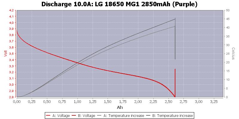 LG%2018650%20MG1%202850mAh%20(Purple)-Temp-10.0