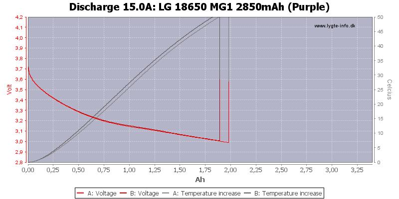LG%2018650%20MG1%202850mAh%20(Purple)-Temp-15.0