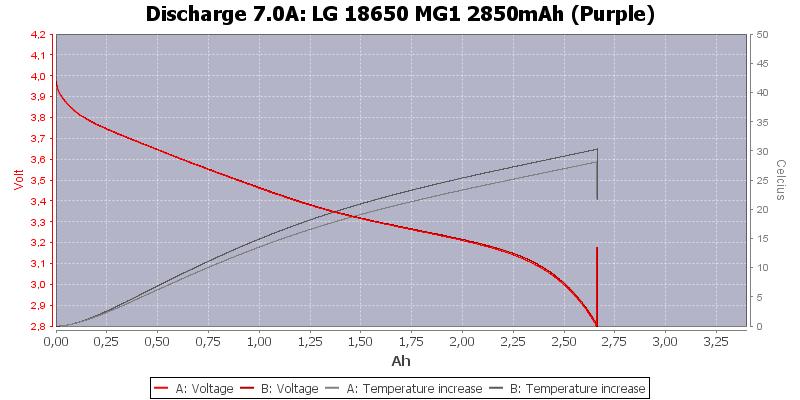 LG%2018650%20MG1%202850mAh%20(Purple)-Temp-7.0