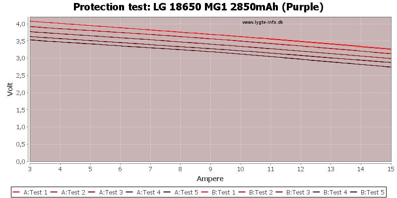 LG%2018650%20MG1%202850mAh%20(Purple)-TripCurrent