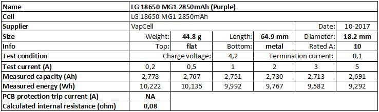 LG%2018650%20MG1%202850mAh%20(Purple)-info