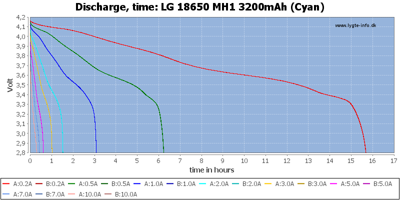LG%2018650%20MH1%203200mAh%20(Cyan)-CapacityTimeHours