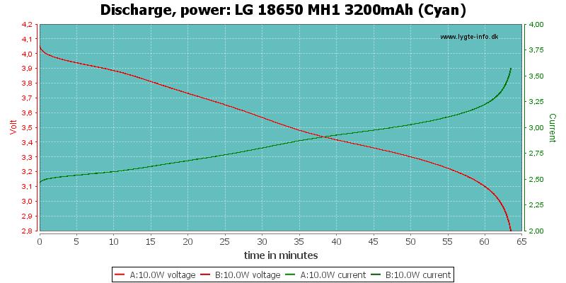 LG%2018650%20MH1%203200mAh%20(Cyan)-PowerLoadTime