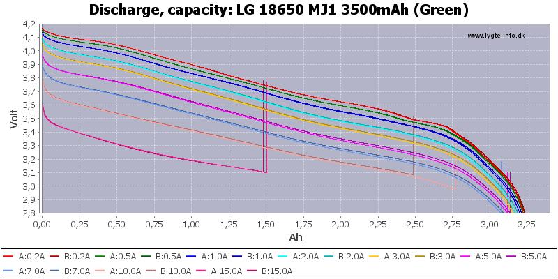 LG%2018650%20MJ1%203500mAh%20(Green)-Capacity
