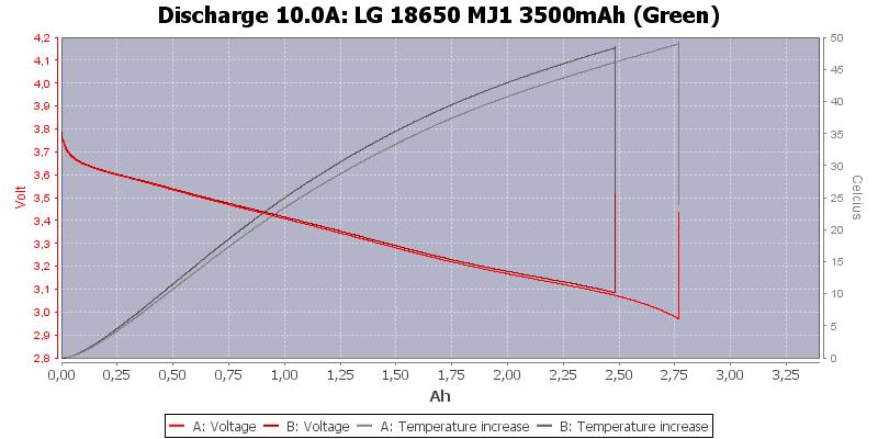 LG%2018650%20MJ1%203500mAh%20(Green)-Temp-10.0