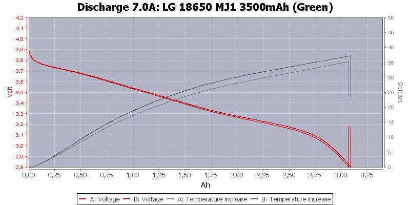 LG%2018650%20MJ1%203500mAh%20(Green)-Temp-7.0