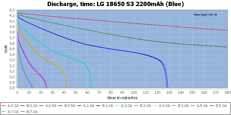 LG%2018650%20S3%202200mAh%20(Blue)-CapacityTime