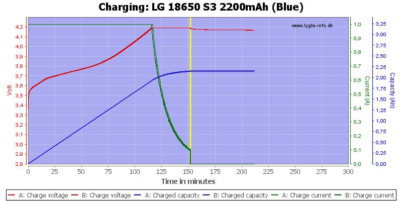 LG%2018650%20S3%202200mAh%20(Blue)-Charge
