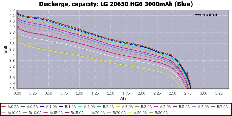 LG%2020650%20HG6%203000mAh%20(Blue)-Capacity