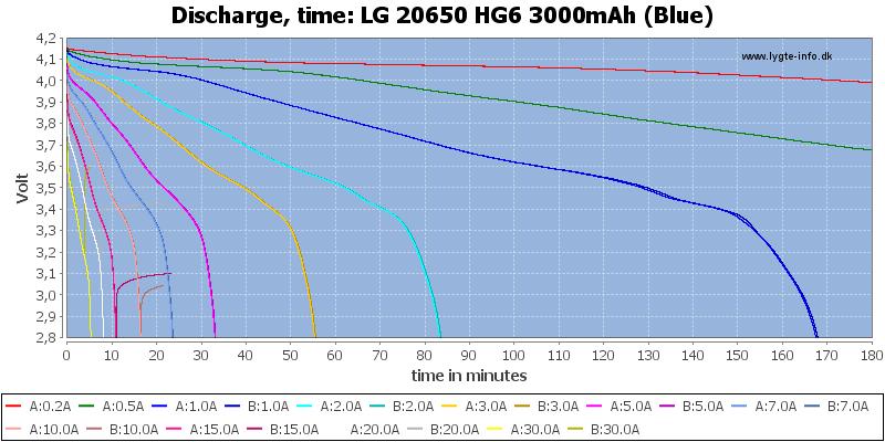 LG%2020650%20HG6%203000mAh%20(Blue)-CapacityTime
