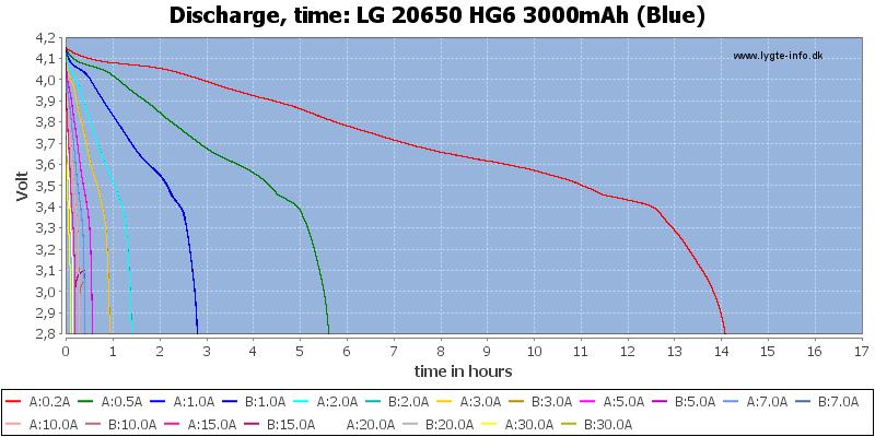 LG%2020650%20HG6%203000mAh%20(Blue)-CapacityTimeHours