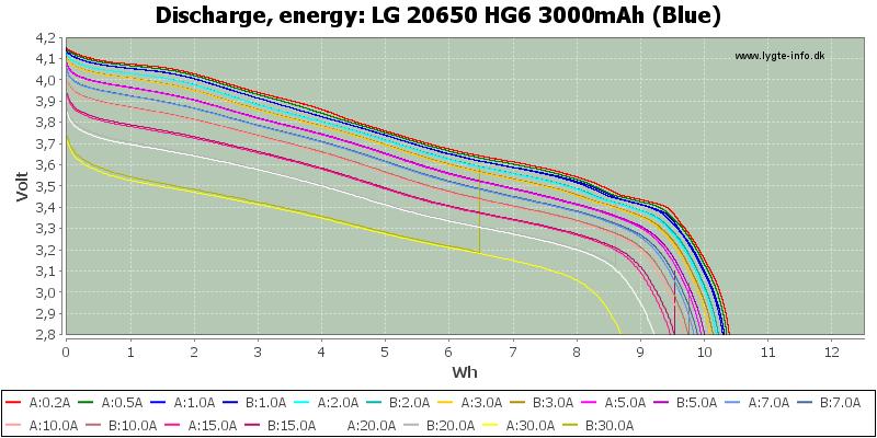LG%2020650%20HG6%203000mAh%20(Blue)-Energy