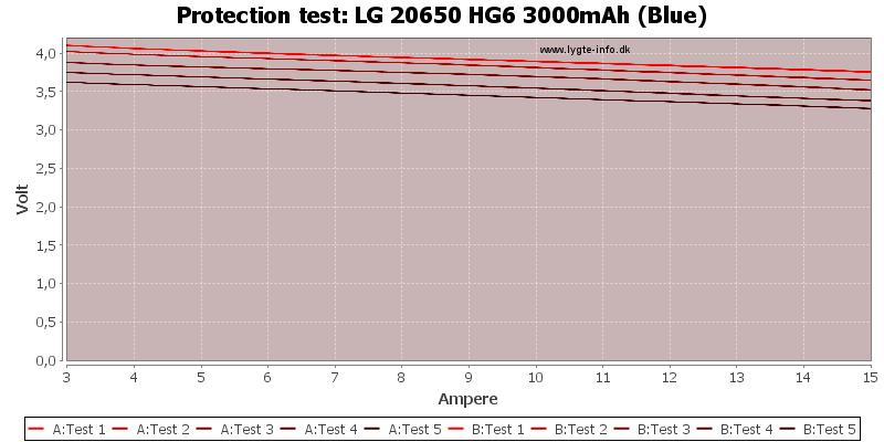 LG%2020650%20HG6%203000mAh%20(Blue)-TripCurrent