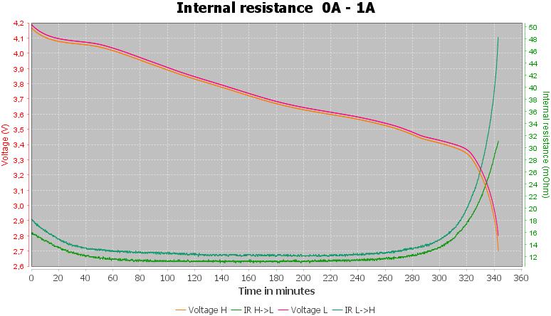 Discharge-LG%2021700%20H30%203000mAh%20%28Gray%29-pulse-1.0%2010%2010-IR