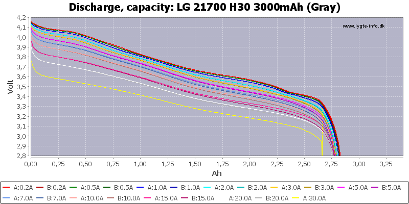 LG%2021700%20H30%203000mAh%20(Gray)-Capacity