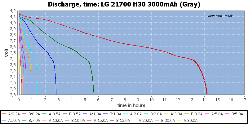 LG%2021700%20H30%203000mAh%20(Gray)-CapacityTimeHours