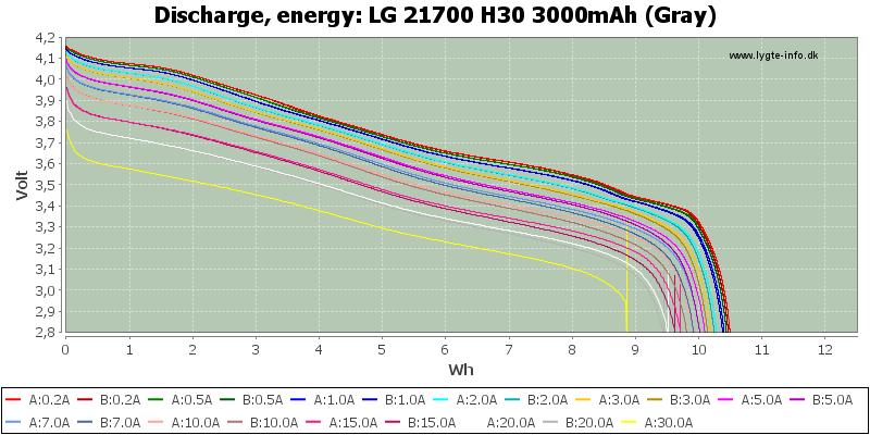LG%2021700%20H30%203000mAh%20(Gray)-Energy