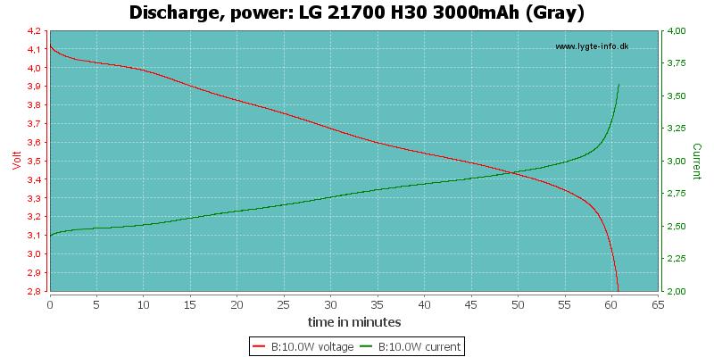 LG%2021700%20H30%203000mAh%20(Gray)-PowerLoadTime