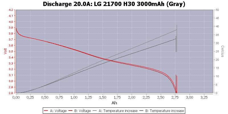 LG%2021700%20H30%203000mAh%20(Gray)-Temp-20.0
