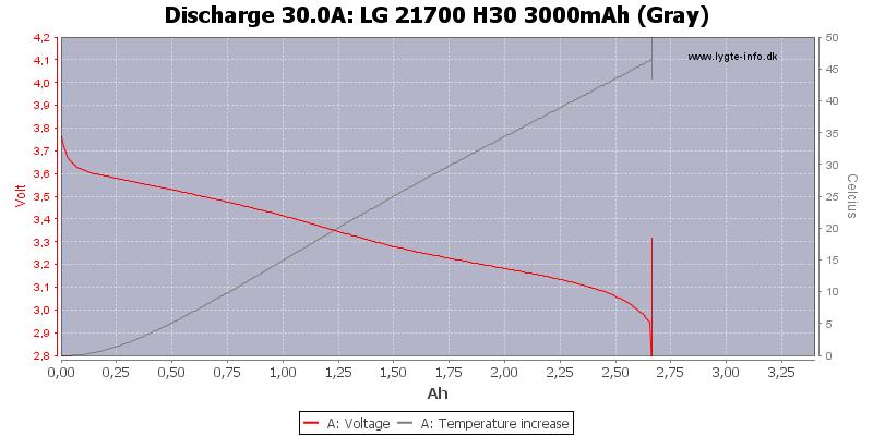 LG%2021700%20H30%203000mAh%20(Gray)-Temp-30.0