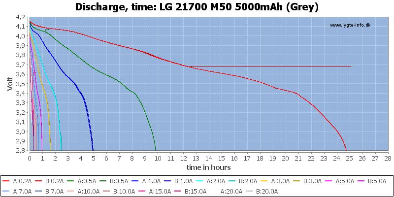 LG%2021700%20M50%205000mAh%20(Grey)-CapacityTimeHours