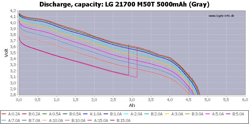 LG%2021700%20M50T%205000mAh%20(Gray)-CapacityTime
