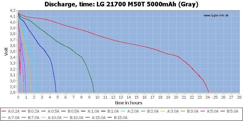 LG%2021700%20M50T%205000mAh%20(Gray)-CapacityTimeHours