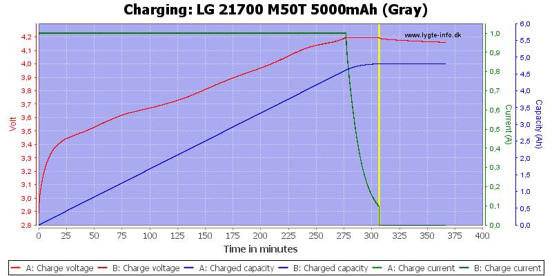 LG%2021700%20M50T%205000mAh%20(Gray)-Charge
