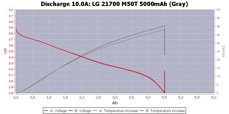 LG%2021700%20M50T%205000mAh%20(Gray)-Temp-10.0