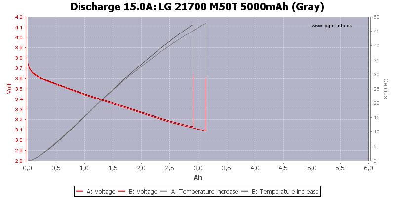 LG%2021700%20M50T%205000mAh%20(Gray)-Temp-15.0