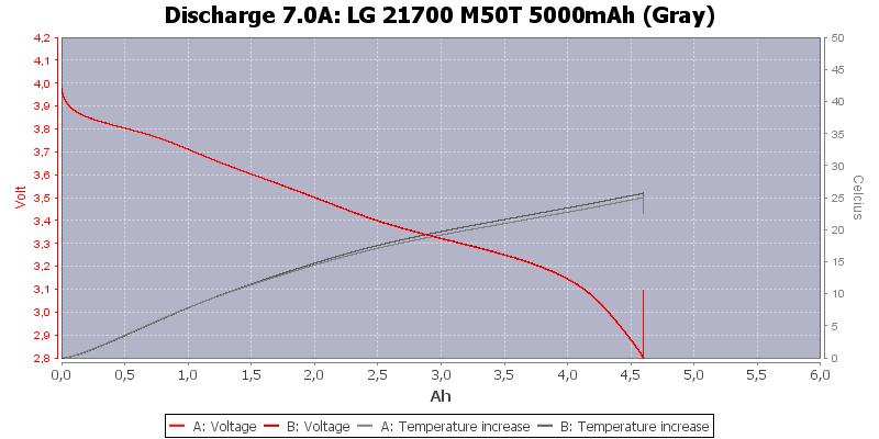 LG%2021700%20M50T%205000mAh%20(Gray)-Temp-7.0