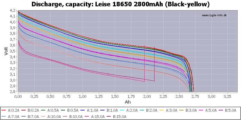Leise%2018650%202800mAh%20(Black-yellow)-Capacity