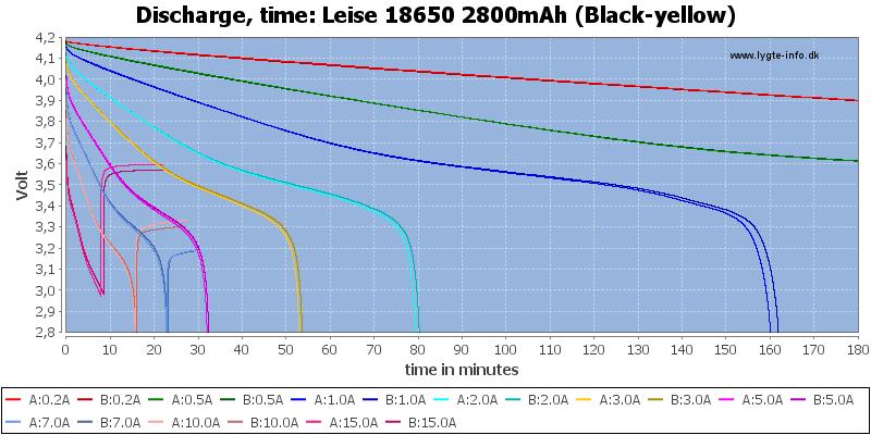 Leise%2018650%202800mAh%20(Black-yellow)-CapacityTime