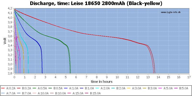 Leise%2018650%202800mAh%20(Black-yellow)-CapacityTimeHours