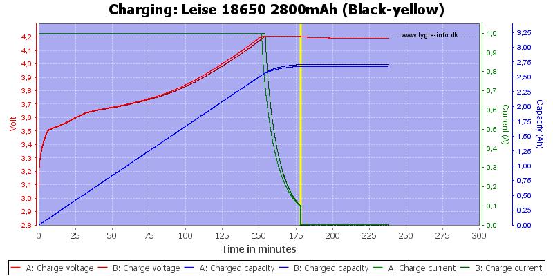 Leise%2018650%202800mAh%20(Black-yellow)-Charge
