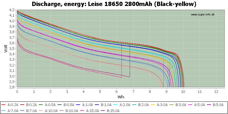 Leise%2018650%202800mAh%20(Black-yellow)-Energy