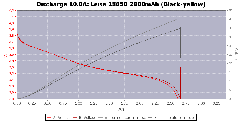 Leise%2018650%202800mAh%20(Black-yellow)-Temp-10.0