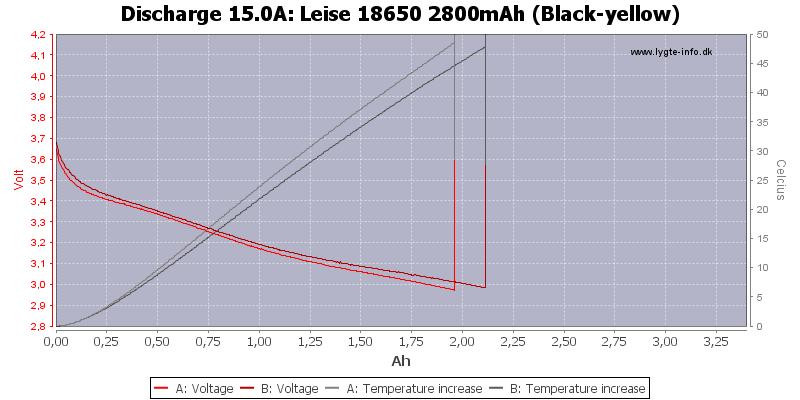 Leise%2018650%202800mAh%20(Black-yellow)-Temp-15.0