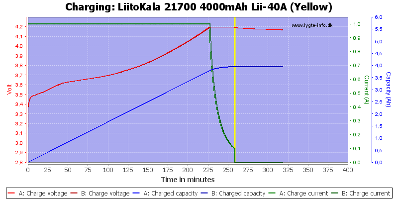 LiitoKala%2021700%204000mAh%20Lii-40A%20(Yellow)-Charge