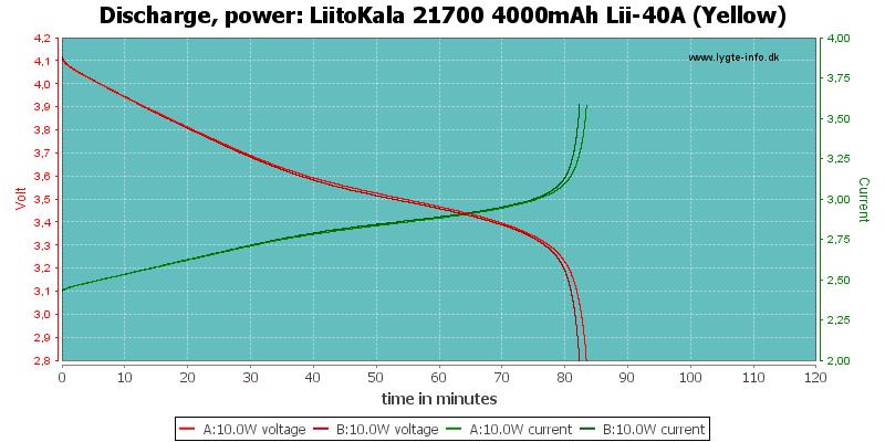 LiitoKala%2021700%204000mAh%20Lii-40A%20(Yellow)-PowerLoadTime
